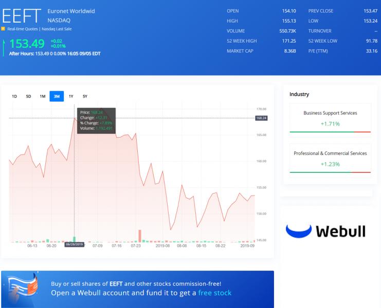 EEFT Webull Chart