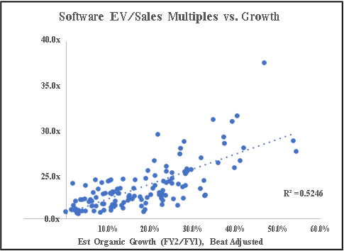 Software EV-Sales Multiple vs Growth