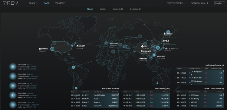 TroyTrade's extensive market data analytics. First of a kind among crypto exchanges.