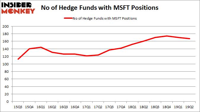 MSFT_2019Q2 Hedge Fund Sentiment