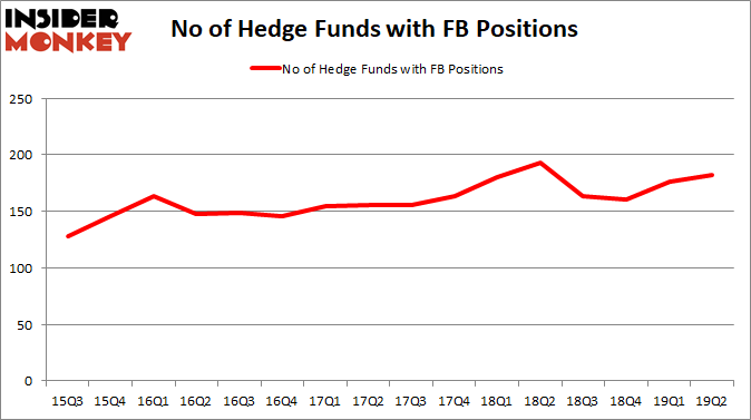 FB_2019Q2 Hedge Fund Sentiment