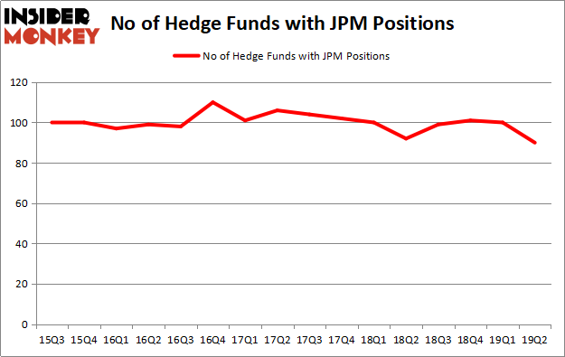 Is JPM A Good Stock To Buy?
