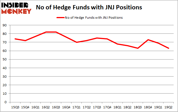 No of Hedge Funds with JNJ Positions