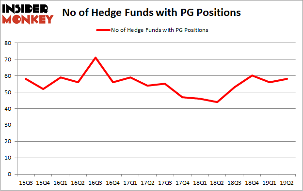 No of Hedge Funds with PG Positions