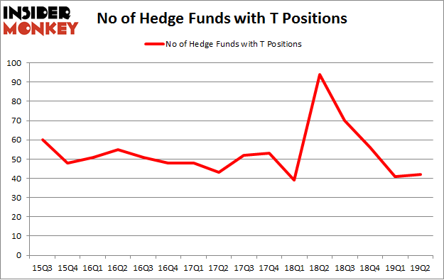 No of Hedge Funds with T Positions