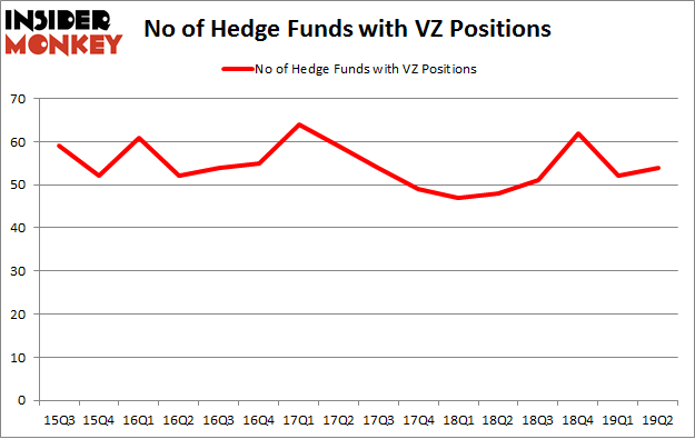 No of Hedge Funds with VZ Positions