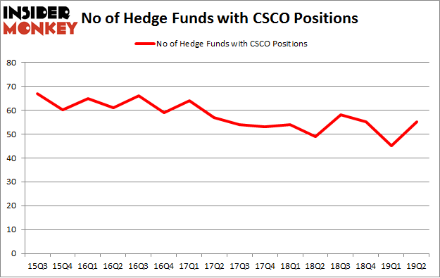 No of Hedge Funds with CSCO Positions