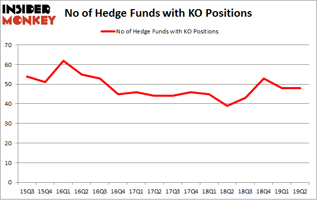No of Hedge Funds with KO Positions