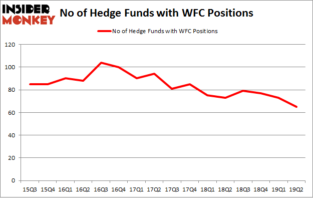 No of Hedge Funds with WFC Positions
