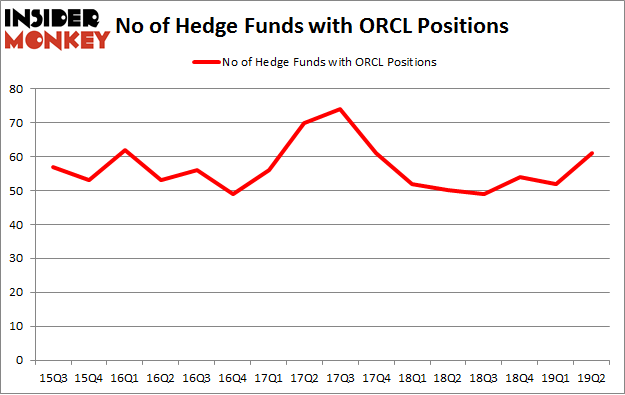 No of Hedge Funds with ORCL Positions