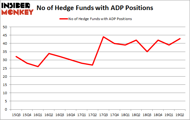 No of Hedge Funds with ADP Positions