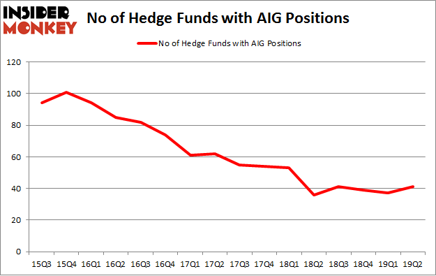 No of Hedge Funds with AIG Positions