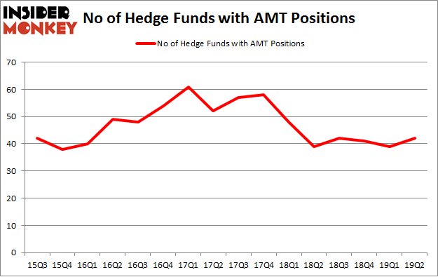 No of Hedge Funds with AMT Positions