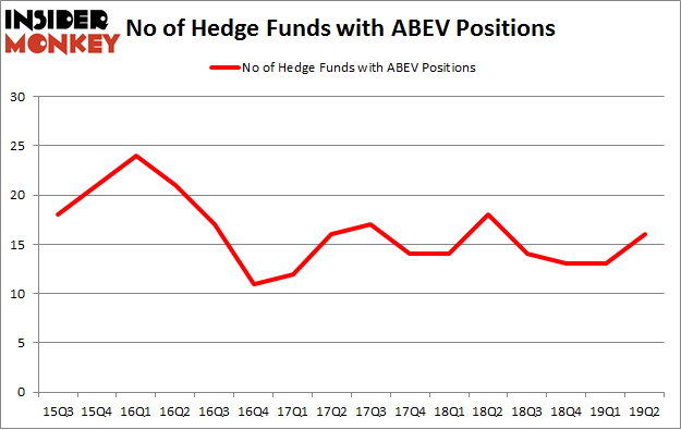 No of Hedge Funds with ABEV Positions