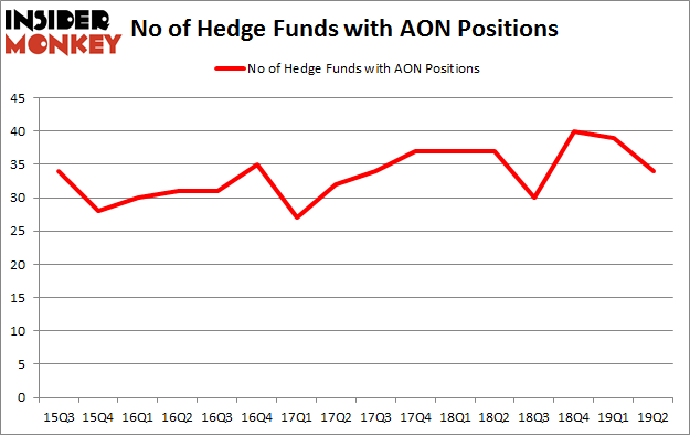 No of Hedge Funds with AON Positions
