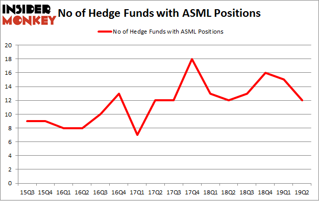 No of Hedge Funds with ASML Positions