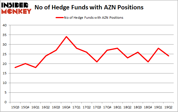 No of Hedge Funds with AZN Positions