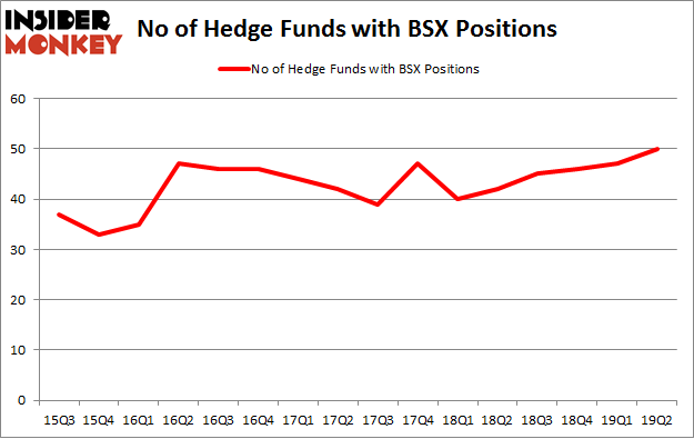 No of Hedge Funds with BSX Positions