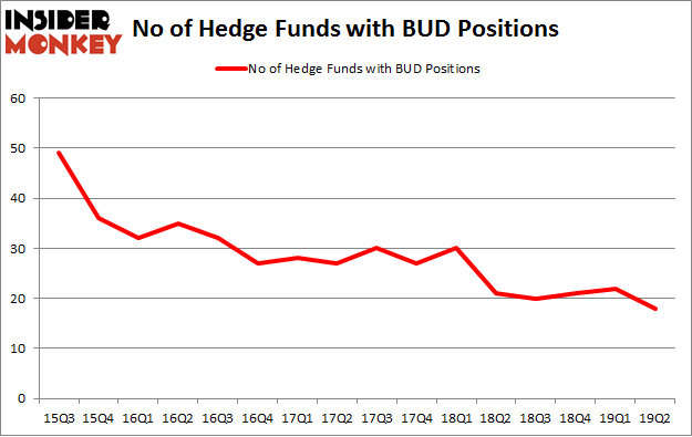 No of Hedge Funds with BUD Positions