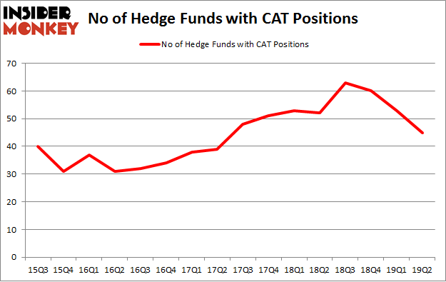 No of Hedge Funds with CAT Positions