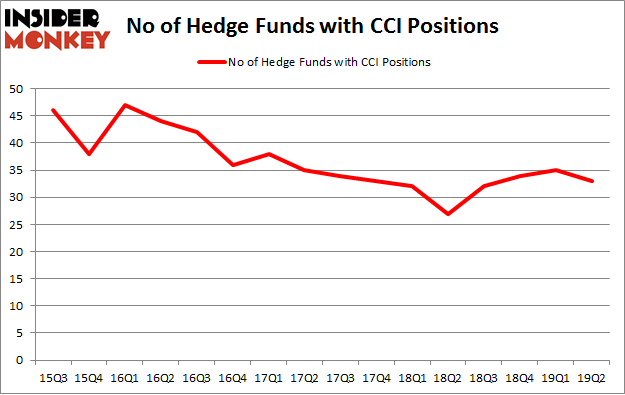 No of Hedge Funds with CCI Positions