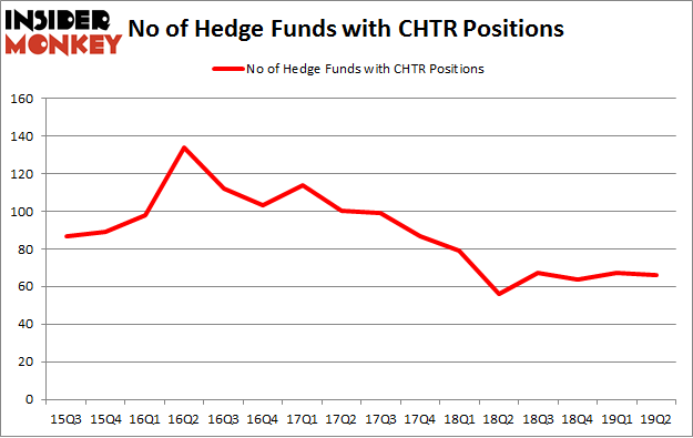 No of Hedge Funds with CHTR Positions