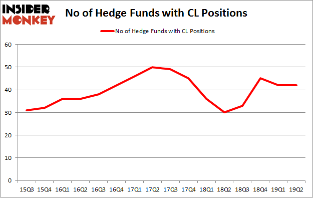 No of Hedge Funds with CL Positions