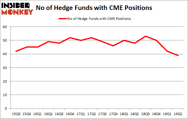 No of Hedge Funds with CME Positions