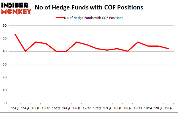 No of Hedge Funds with COF Positions