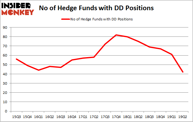 No of Hedge Funds with DD Positions