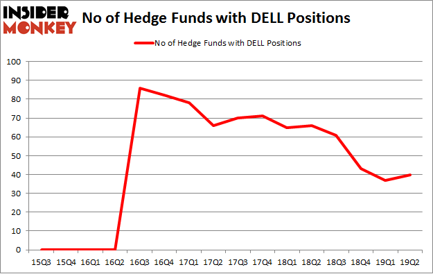 No of Hedge Funds with DELL Positions