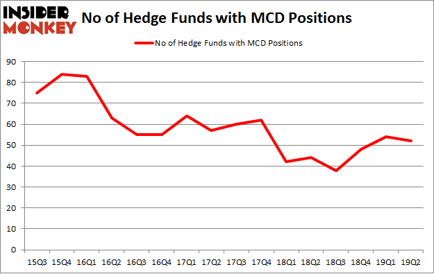 No of Hedge Funds with MCD Positions