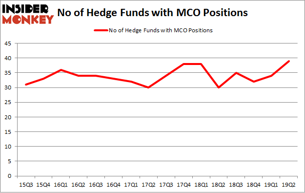 No of Hedge Funds with MCO Positions