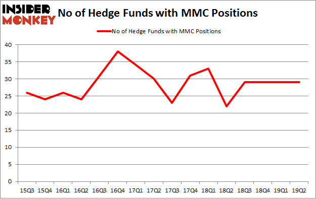 No of Hedge Funds with MMC Positions