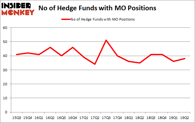 No of Hedge Funds with MO Positions