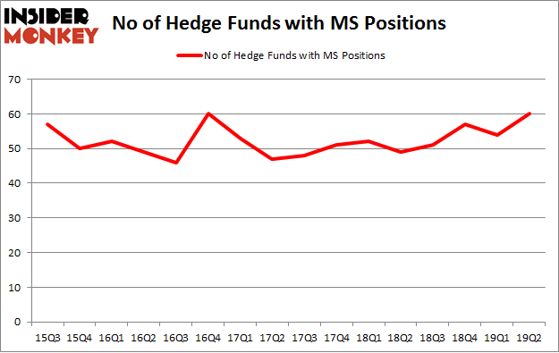 No of Hedge Funds with MS Positions