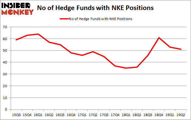 No of Hedge Funds with NKE Positions
