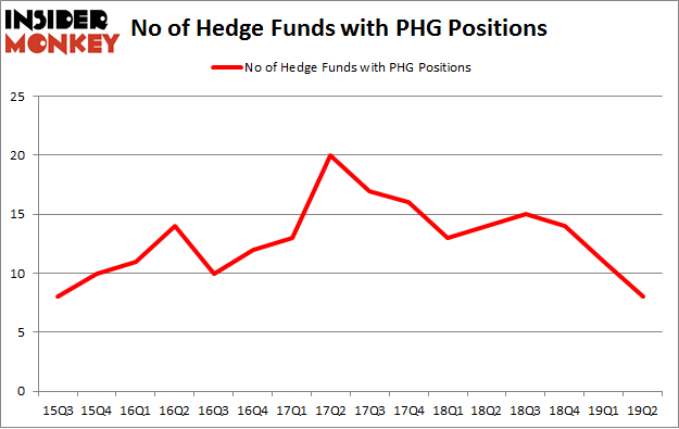 No of Hedge Funds with PHG Positions