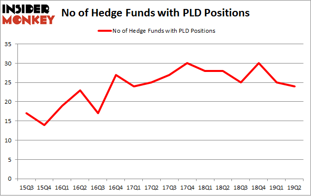 No of Hedge Funds with PLD Positions
