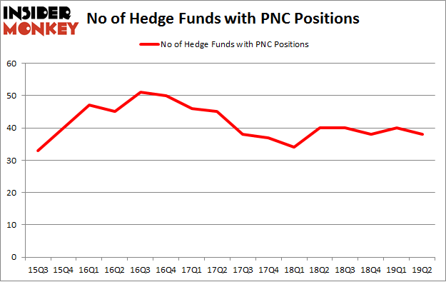 No of Hedge Funds with PNC Positions