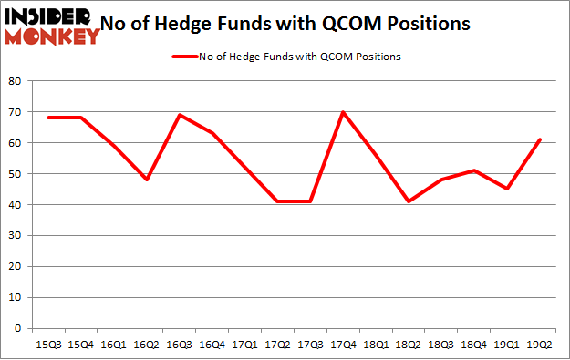 No of Hedge Funds with QCOM Positions