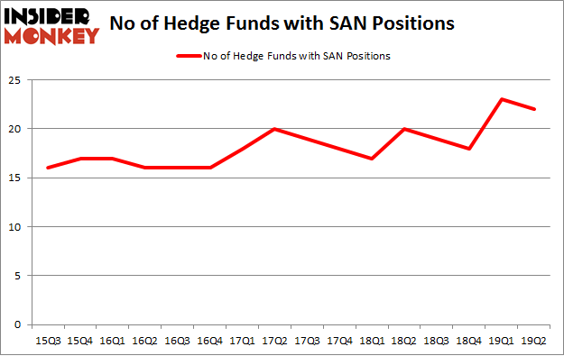 No of Hedge Funds with SAN Positions