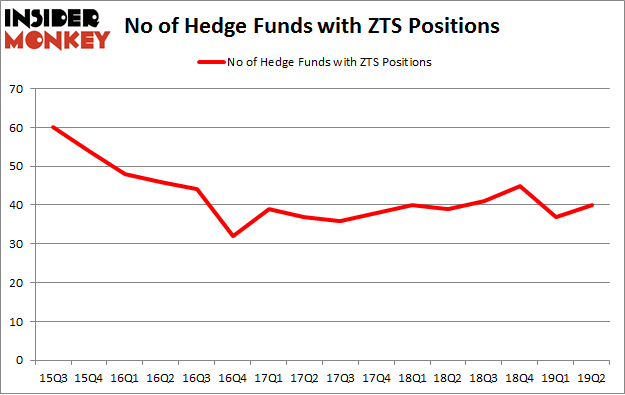 No of Hedge Funds with ZTS Positions