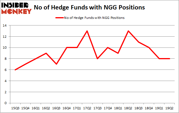No of Hedge Funds with NGG Positions