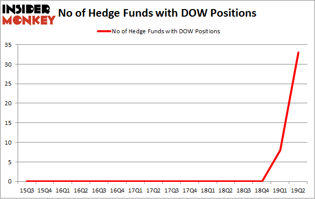 No of Hedge Funds with DOW Positions