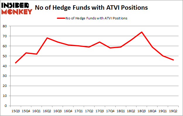 No of Hedge Funds with ATVI Positions