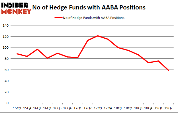 No of Hedge Funds with AABA Positions