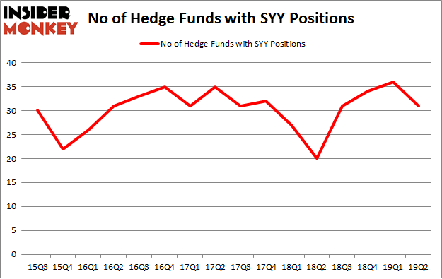 No of Hedge Funds with SYY Positions