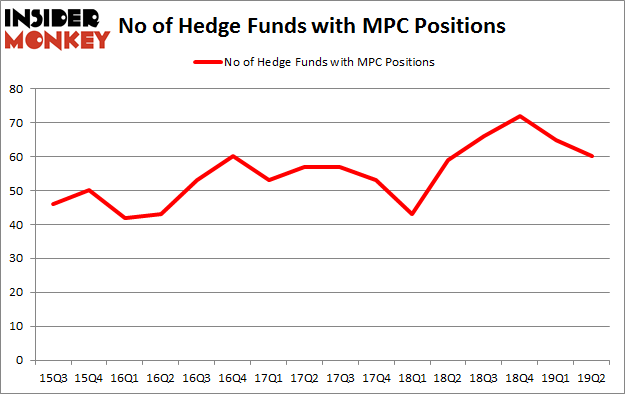 No of Hedge Funds with MPC Positions