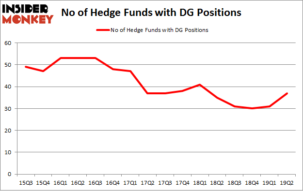 No of Hedge Funds with DG Positions
